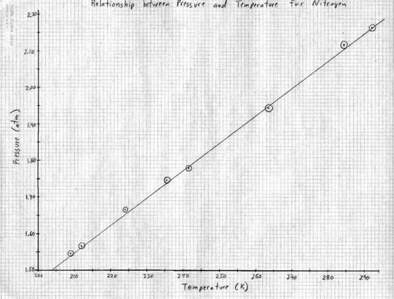 Drawing Line Graphs By Hand : Preparing graphs chem lab